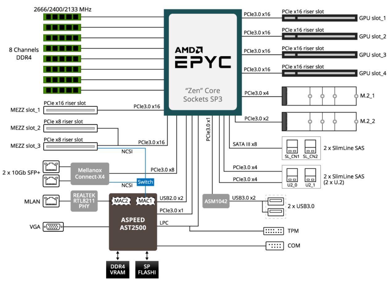 Gigabyte G291 Z20 2U 2x GPU EPYC Block Diagram