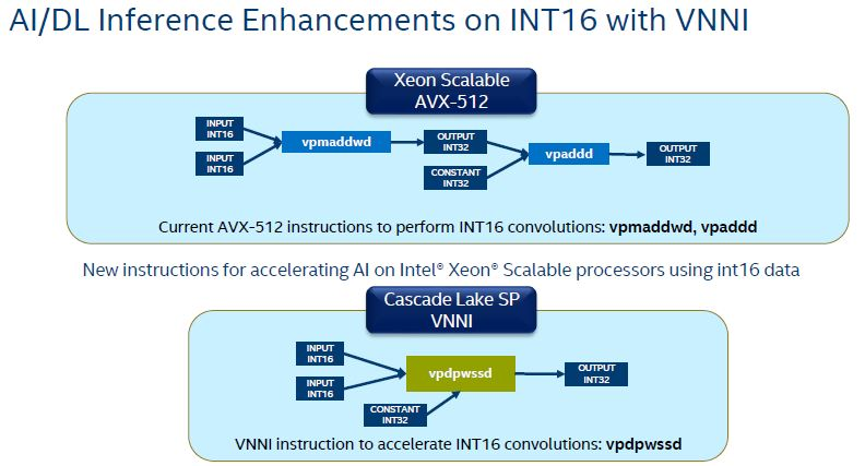 HC30 Intel Xeon Scalable Cascade Lake VNNI INT16
