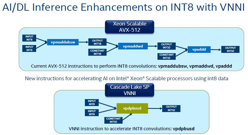 HC30 Intel Xeon Scalable Cascade Lake VNNI INT8