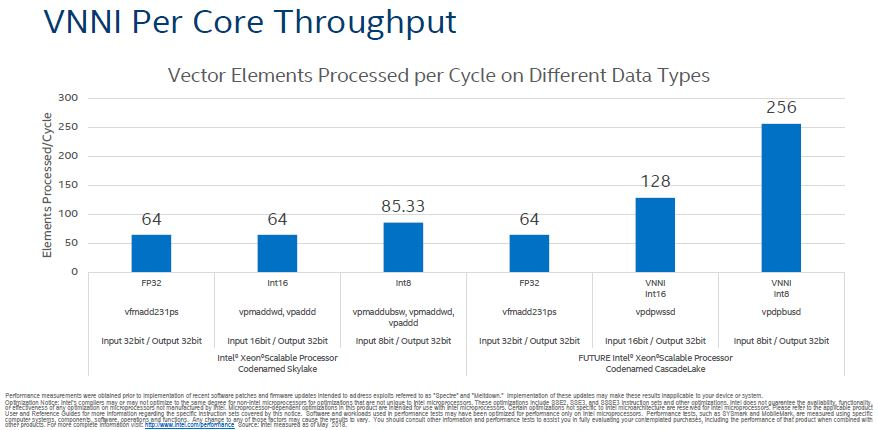 HC30 Intel Xeon Scalable Cascade Lake VNNI Per Core