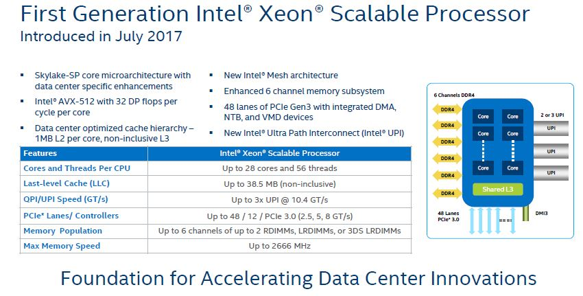 HC30 Intel Xeon Scalable Skylake Recap