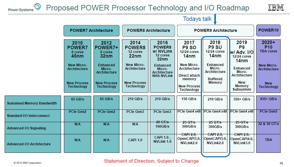 IBM POWER Roadmap Hot Chips 30
