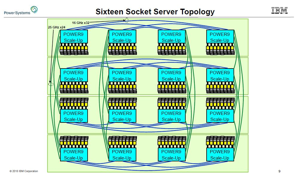IBM POWER9 16 Server Topology