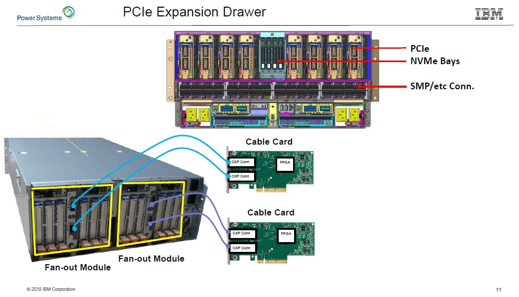 IBM POWER9 PCIe Expansion Drawer