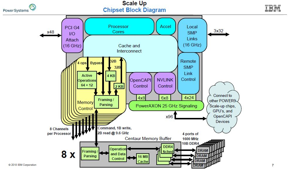 IBM POWER9 Scale Up Block Diagram