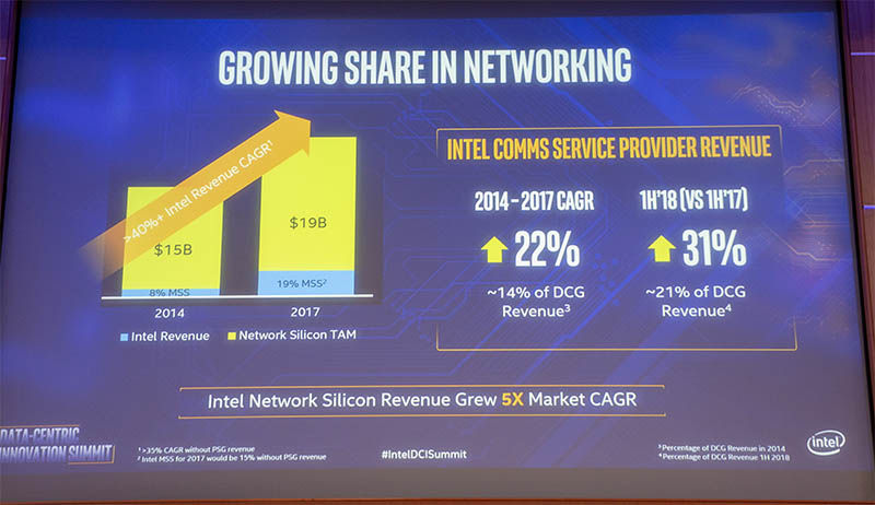 Intel 1H Communications Service Provider Revenue