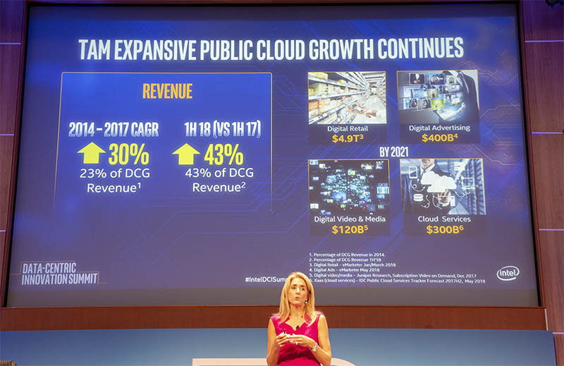 Intel DCIS Cloud Provider Growth