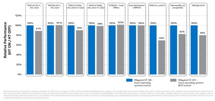Intel L1DF Foreshadow Performance Impacts For Data Center