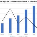 Intel Nehalem Through Cascade Lake Core Scaling High End