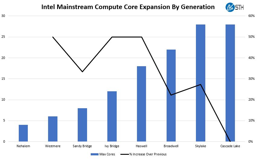 Intel Nehalem Through Cascade Lake Core Scaling Mainstream