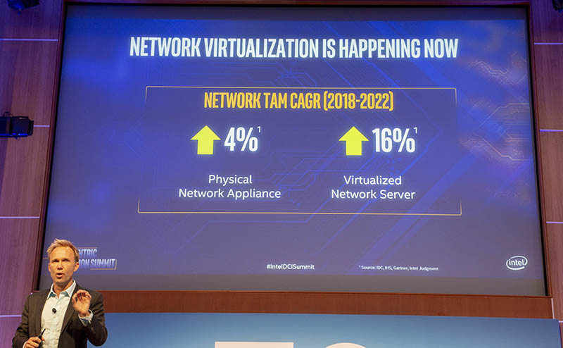 Intel Network Virtualziation Is Happening