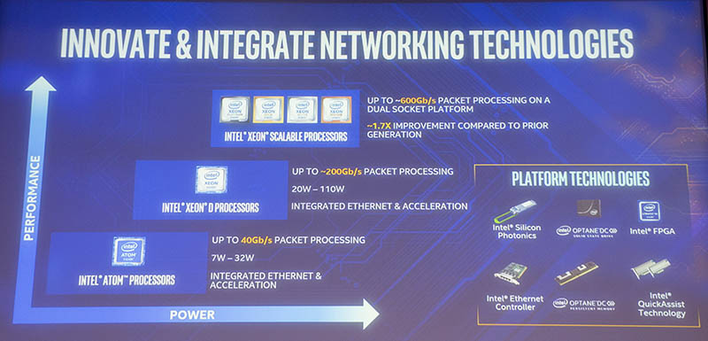 Intel Networking Portfolio Q3 18