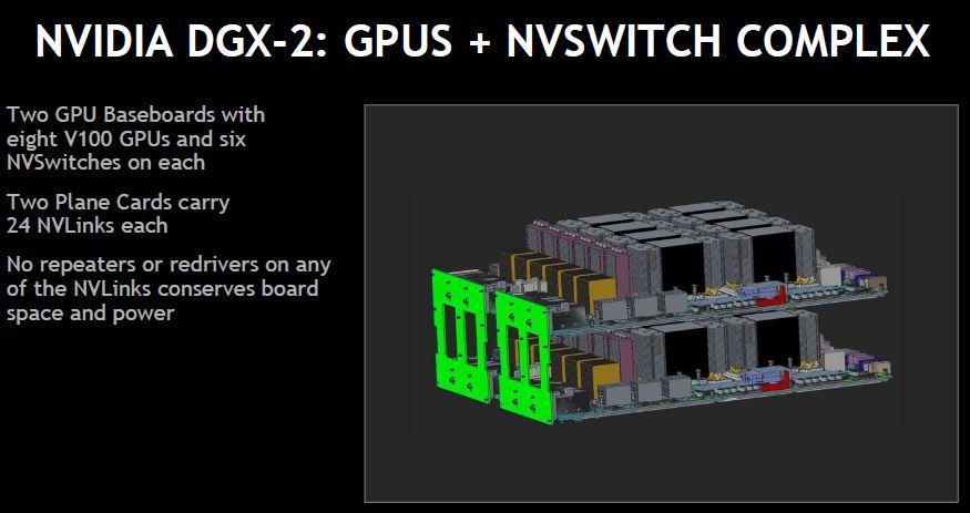 NVIDIA DGX 2 Baseboard Complex