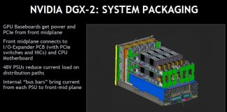 NVIDIA DGX 2 System Packaging