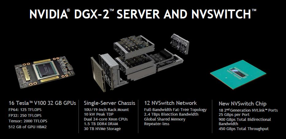 NVIDIA DGX 2 And NVSwitch Overview