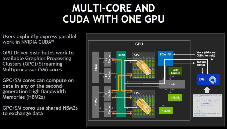 NVIDIA DGX 2 As One GPU
