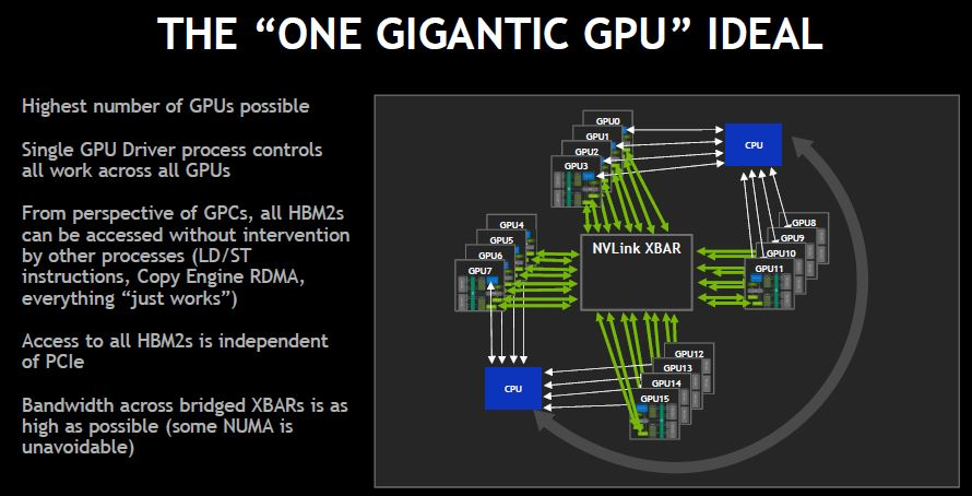 NVIDIA DGX 2 One Gigantic GPU
