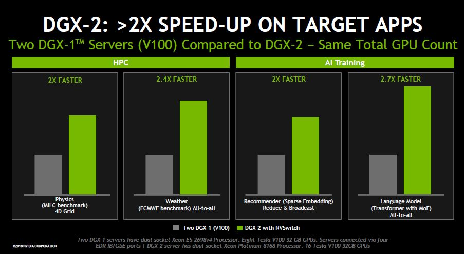 NVIDIA DGX 2 V DGX 1 2x Speedup