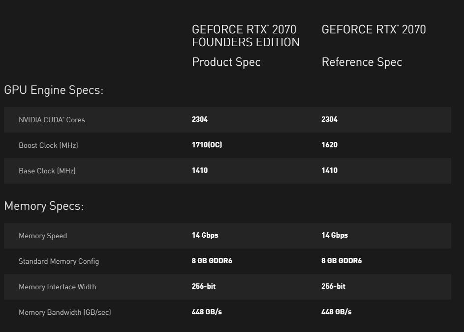 NVIDIA GeForce RTX 2070 Specs Expanded