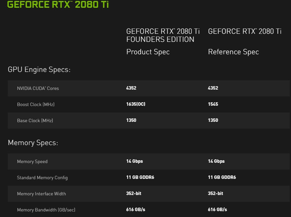 NVIDIA GeForce RTX 2080 Ti And 2080 Key Specs Enhanced