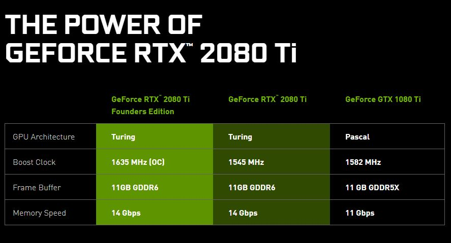 NVIDIA GeForce RTX 2080 Ti 2080 and 2070 Launched
