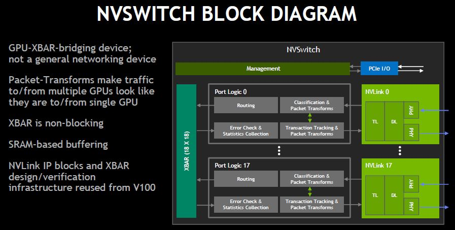 NVIDIA NVSwitch Block Diagram Overview