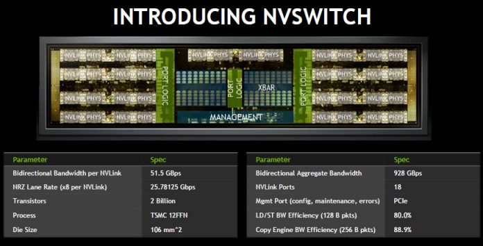 NVIDIA NVSwitch Overview