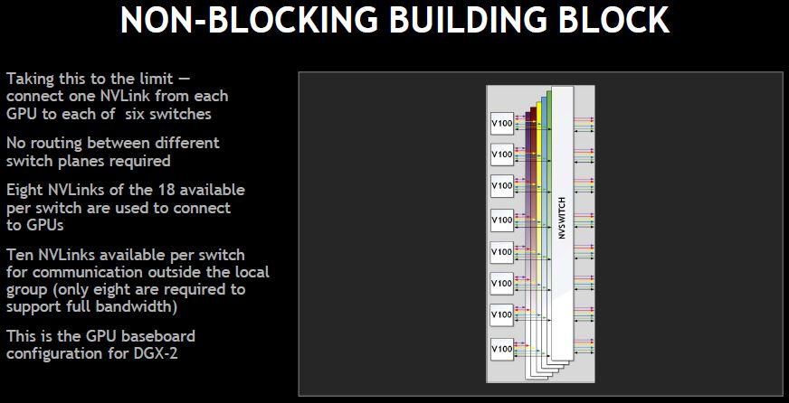 NVIDIA NVSwitch Switch Non Blocking
