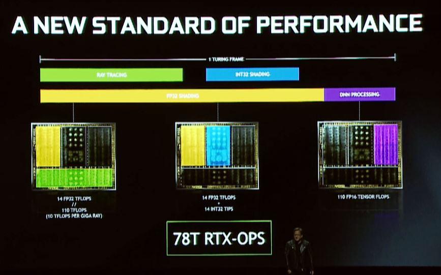 NVIDIA Turing GPU 78T RTX OPS
