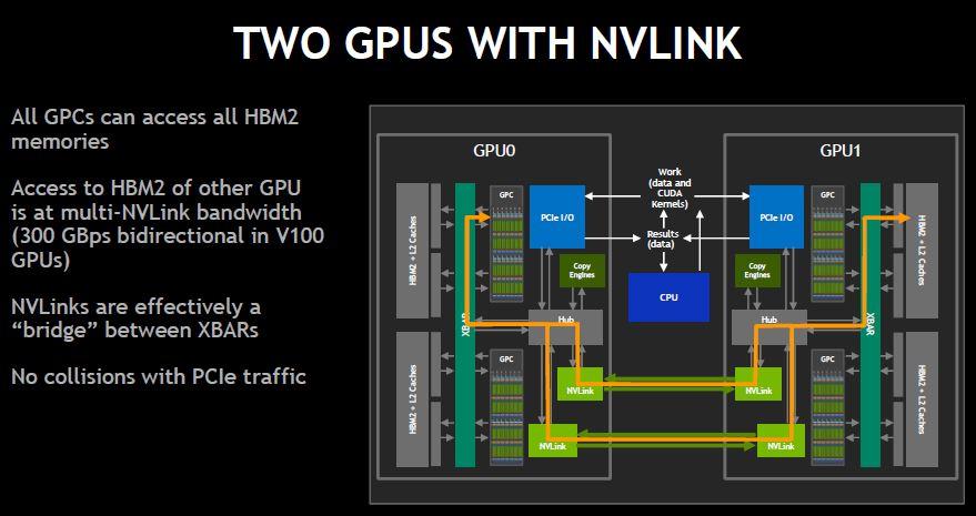 NVIDIA Two GPUs On NVLink