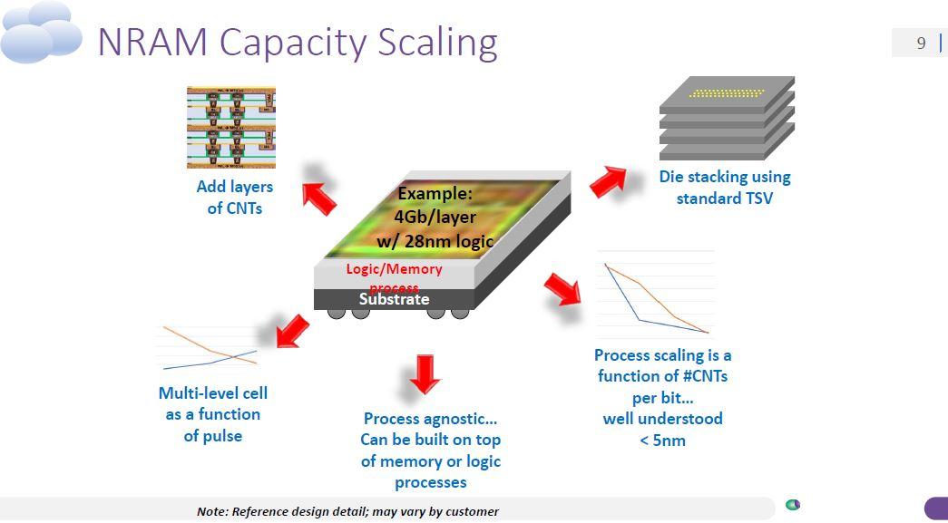 Nantero Carbon Nanotube NRAM Capacity Scaling