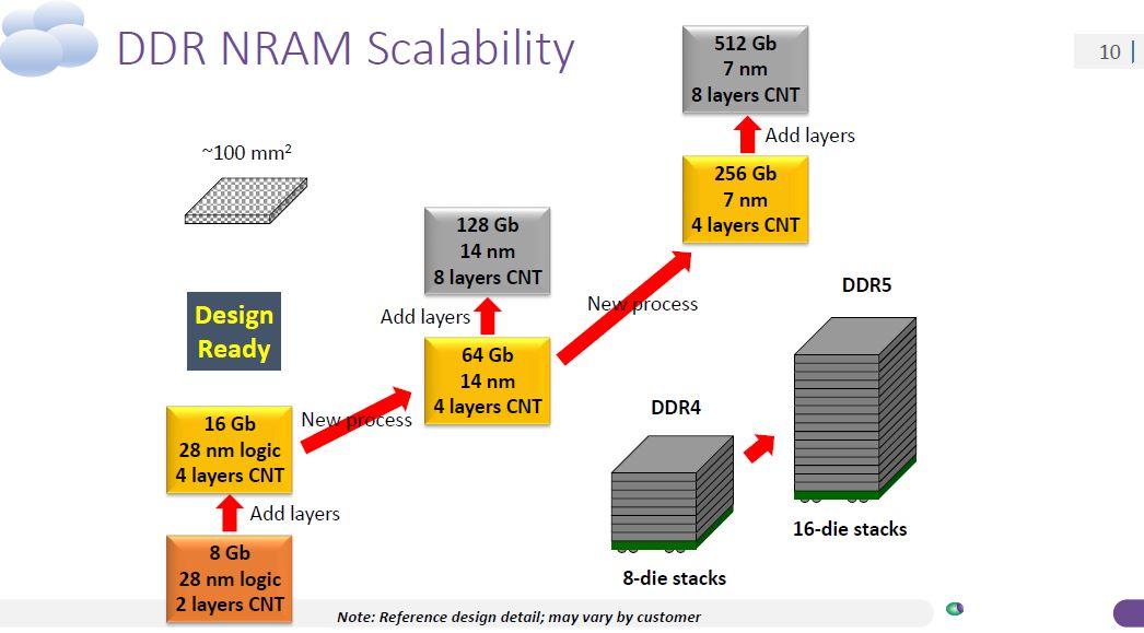 Nantero Carbon Nanotube NRAM DDR Scalability - ServeTheHome