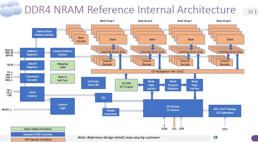 Nantero Carbon Nanotube NRAM DDR4 Reference Architecture