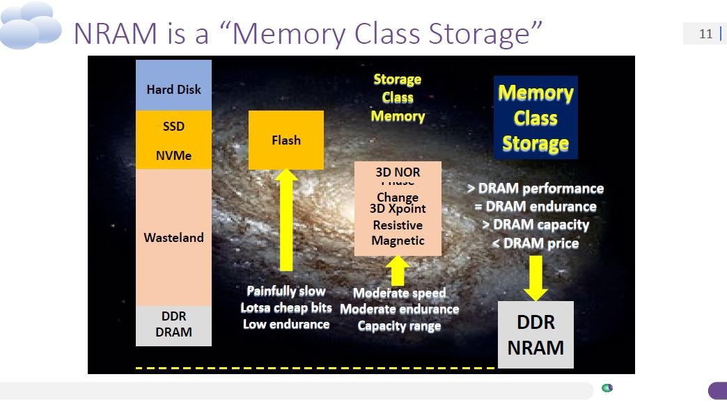 Nantero Carbon Nanotube NRAM Memory Class Storage Not SCM