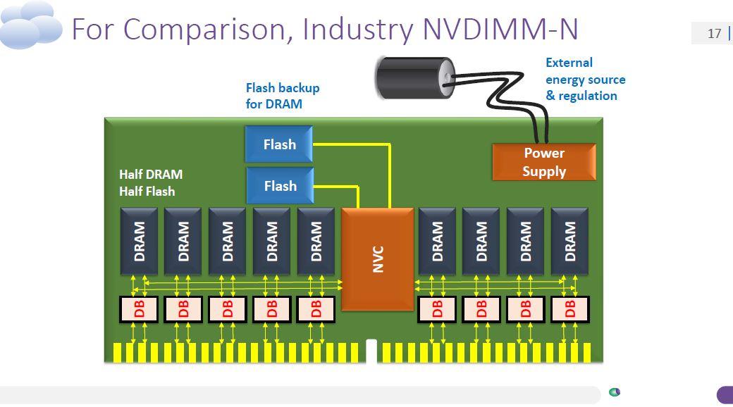 Nantero Carbon Nanotube NRAM V NVDIMM N