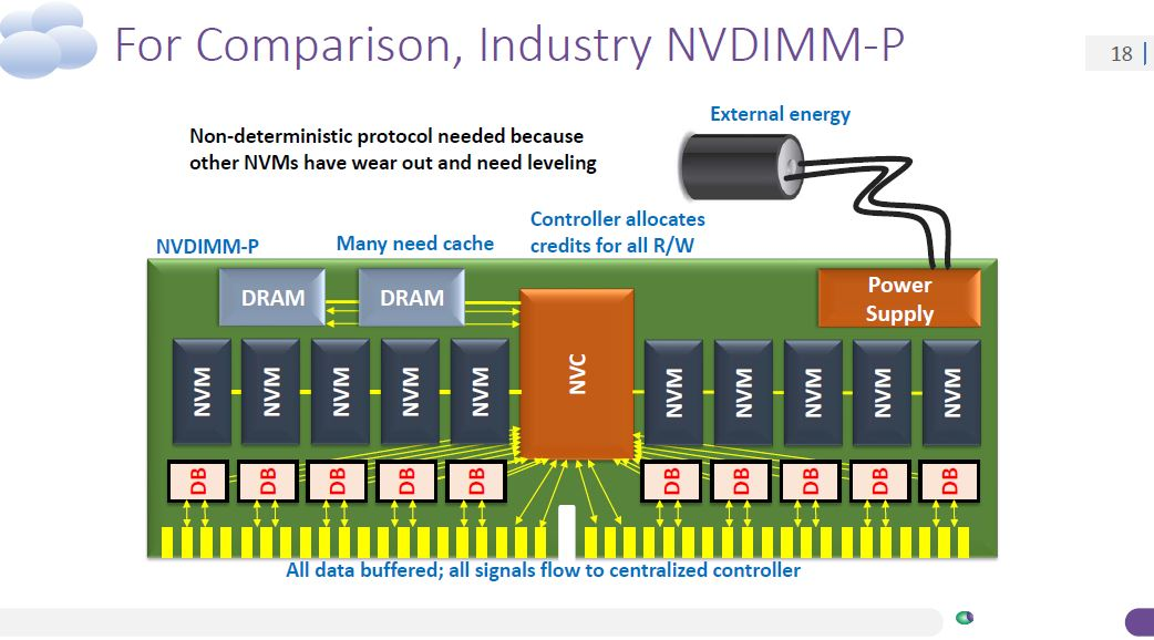 Nantero Carbon Nanotube NRAM V NVDIMM P