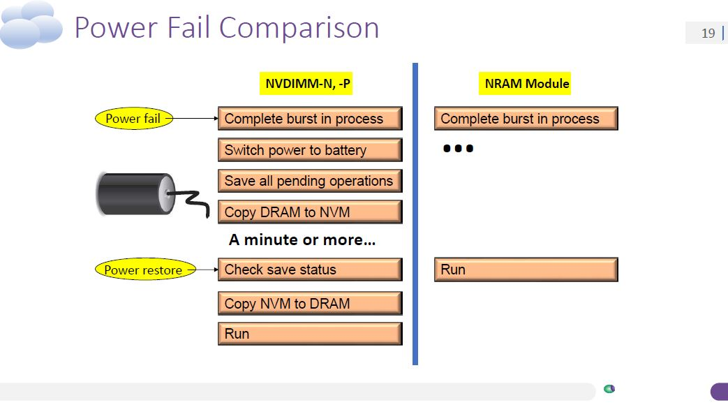 Nantero Carbon Nanotube NRAM V NVDIMM Power Fail Comparison