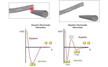 Nantero Carbon Nanotube Nonvolatile Memory NRAM