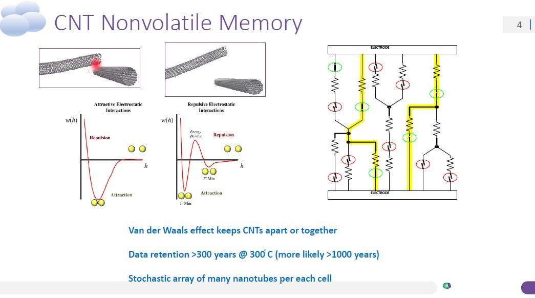 Nantero Carbon Nanotube Nonvolatile Memory