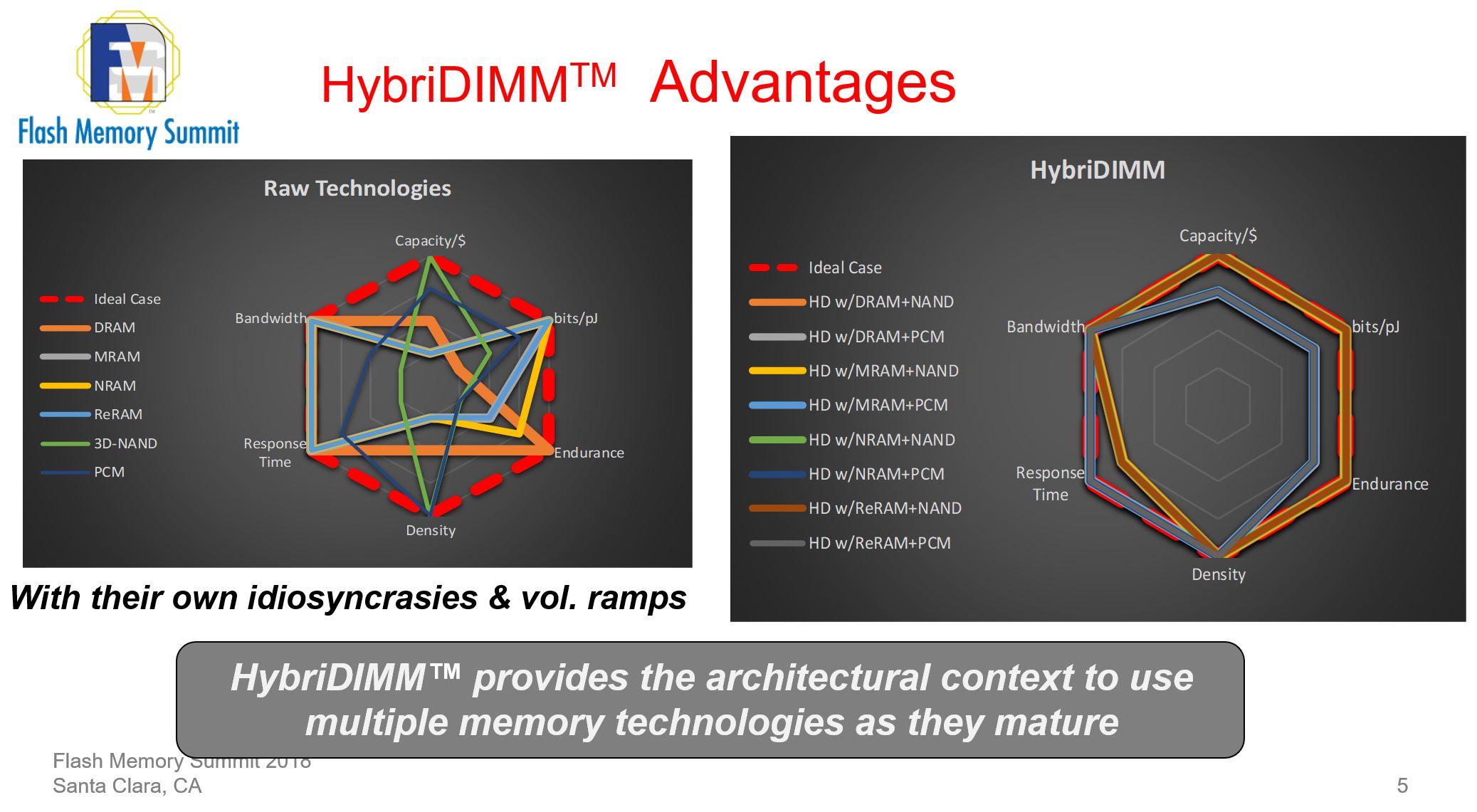 Netlist HybriDIMM Advantages