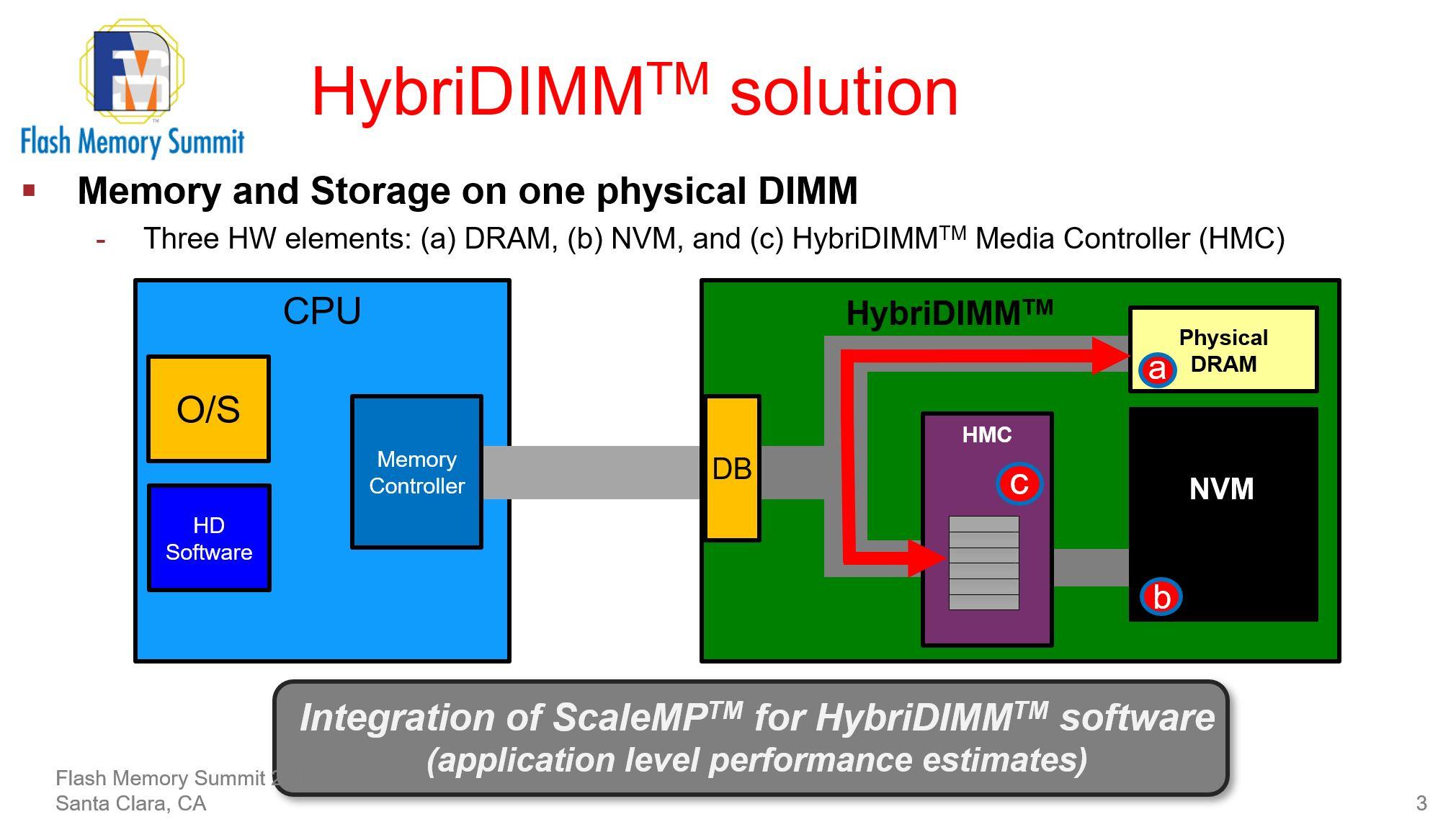 Netlist HybriDIMM Solution Diagram