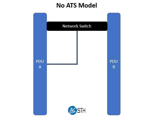 No ATS PDU Model