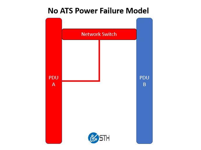 No ATS PDU Power Failure Model