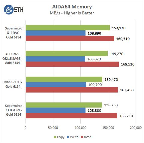Supermicro X11DAC AIDA64 Memory