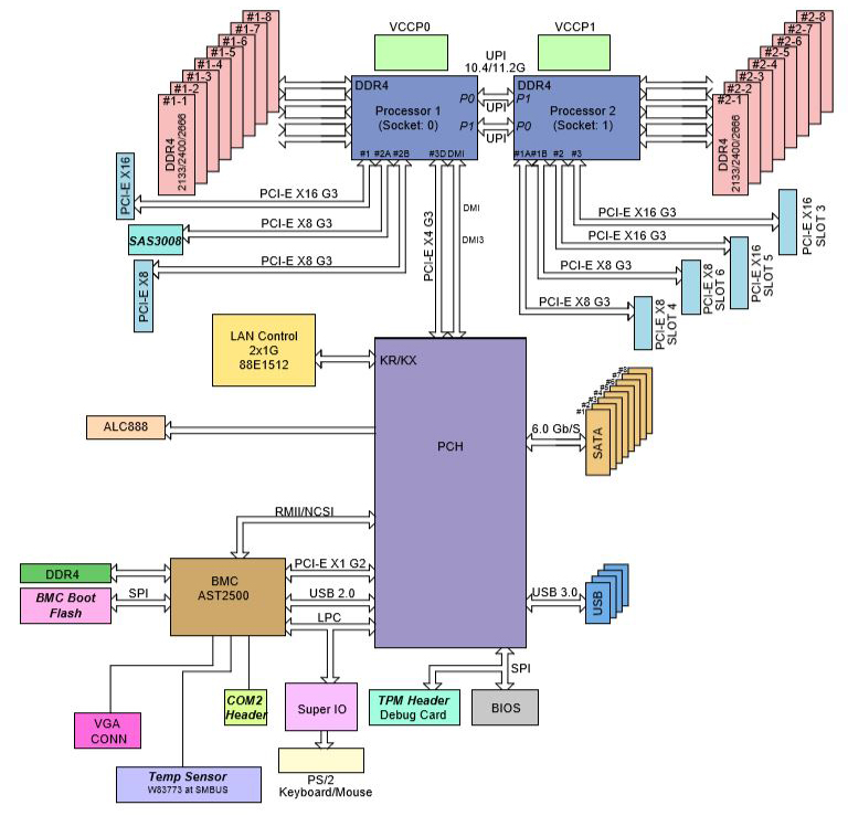 Supermicro X11DAC Block Diagram