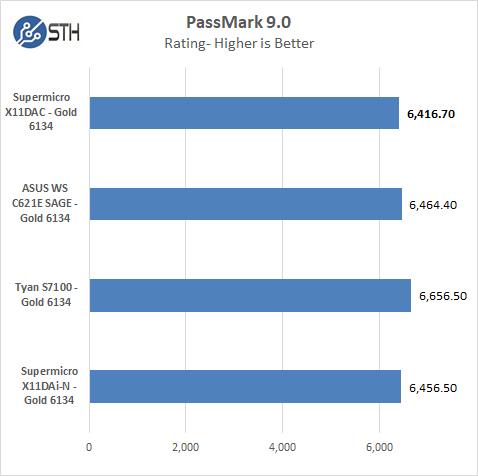 Supermicro X11DAC Passmark 9
