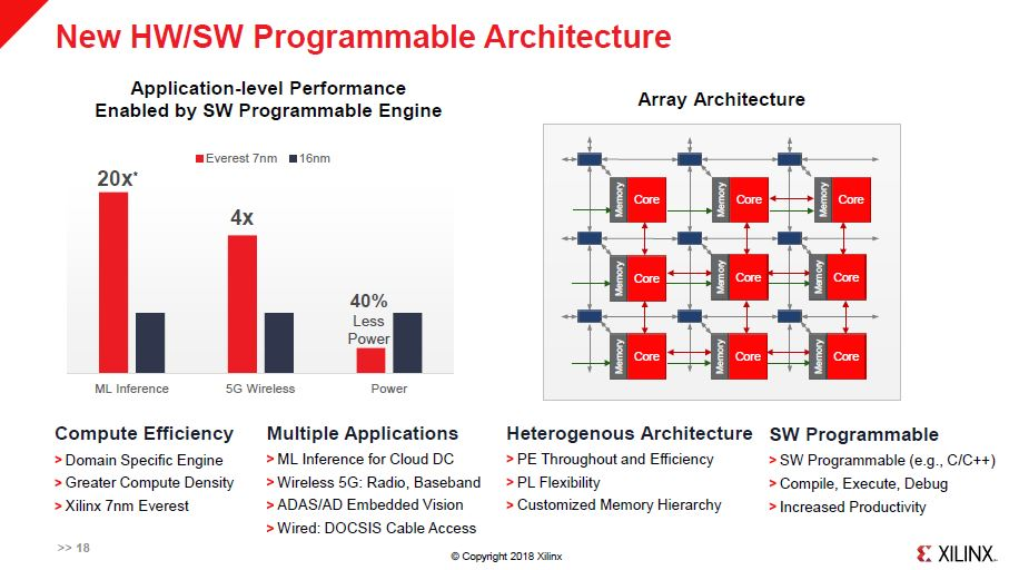 Xilinx ACAP HW And SW Programmable Architecture