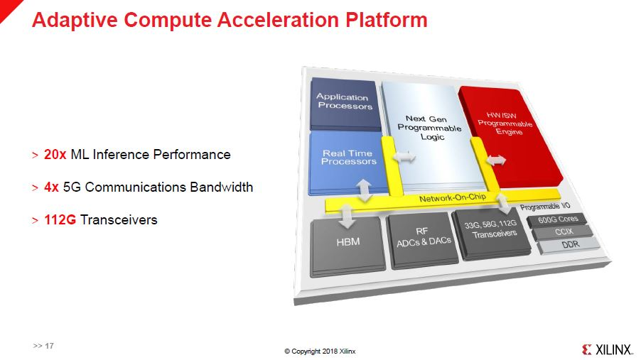 Xilinx ACAP Performance Generation Over Generation