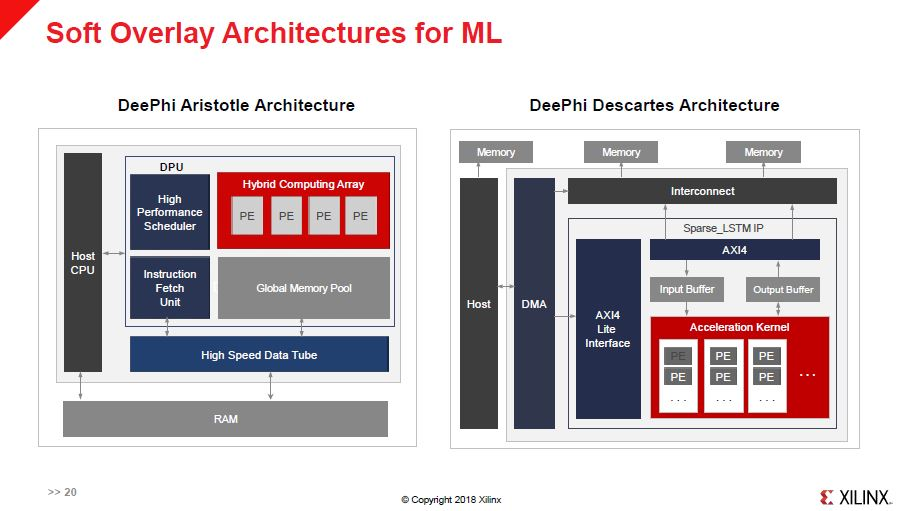 Xilinx ACAP Soft Overlay Architectures For ML