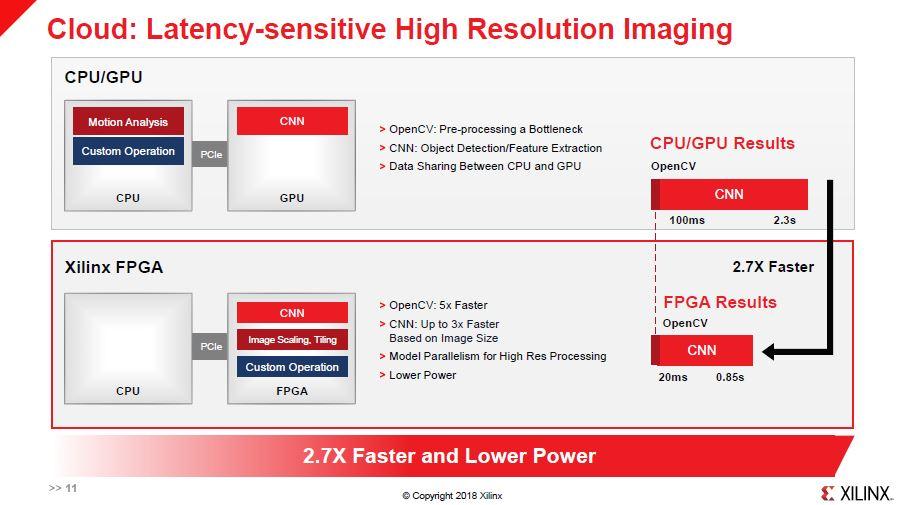 Xilinx FPGA Acceleration V GPU Imaging